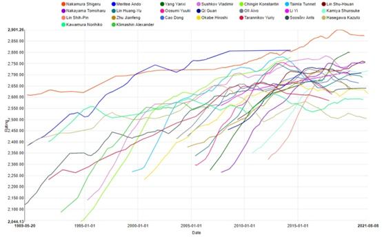 Whole-History Rating of Renju